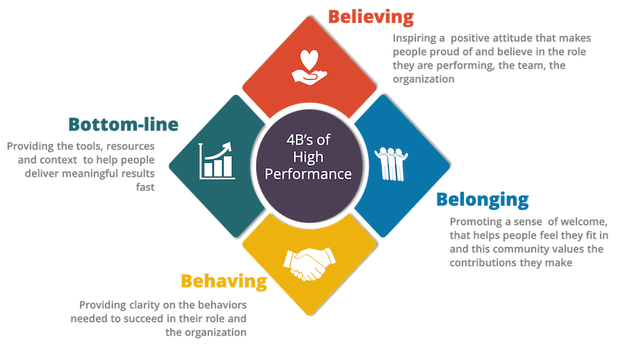 4Bs of High-Performance assist with fostering positive attitudes in the workplace