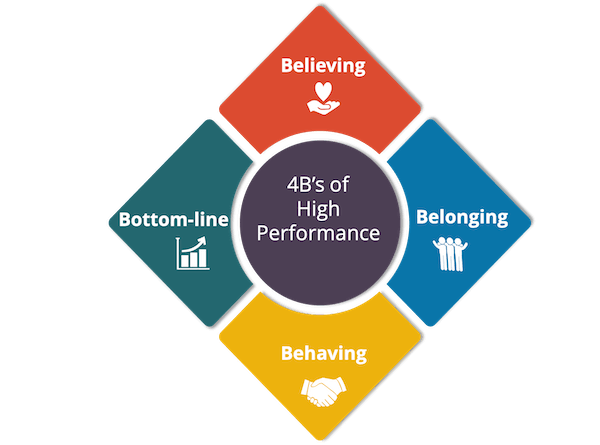 4Bs of high-performance leadership