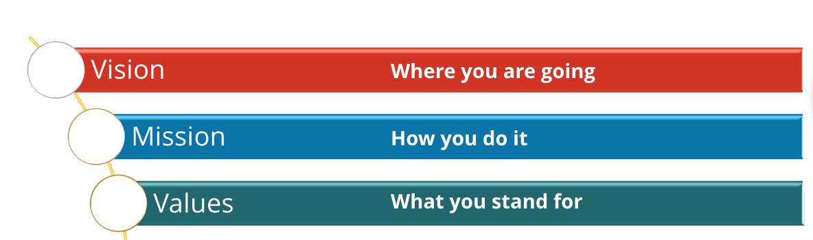 Organization's Inner Compass