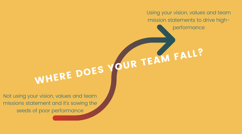 Team Mission Statements - How are they driving performance