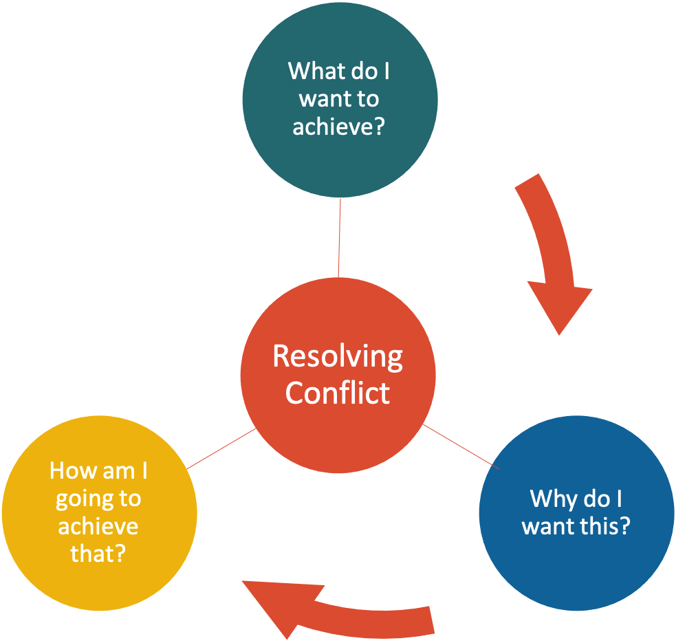What, Why, How of resolving conflict