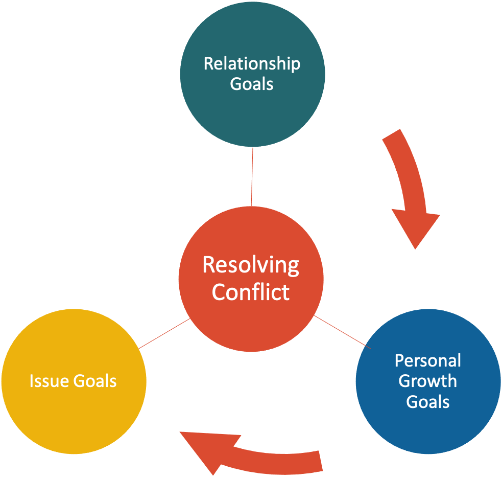 Resolving Conflict in the workplace - 3 key goals