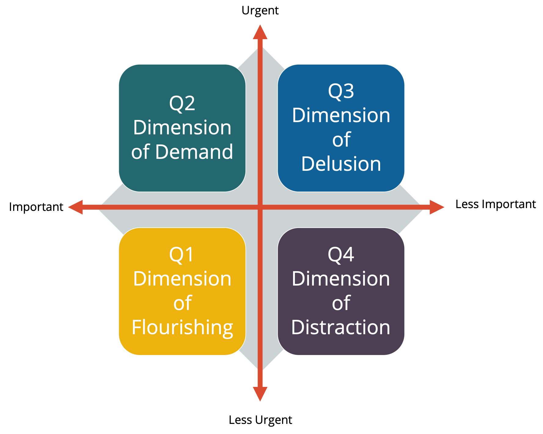 Time Management Tips: Dimensions