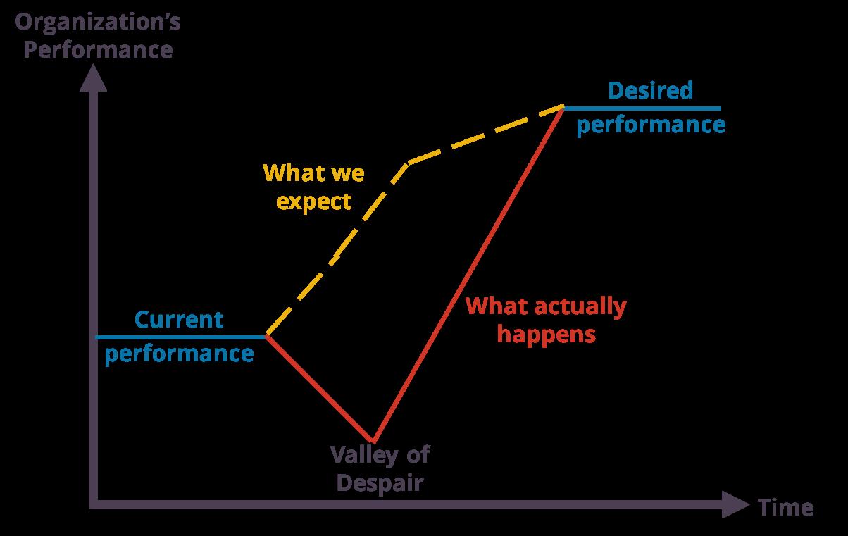 Managing Resistance to Change: Valley of Despair