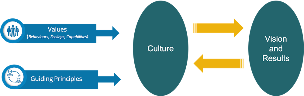 Organizational and Team Values Drive Culture Which Drives Results